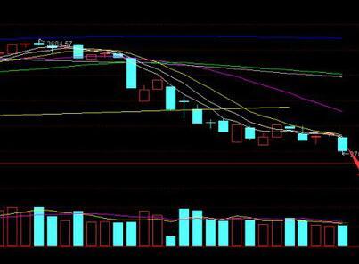 小熊猫配资讲解股票追涨的几个方法